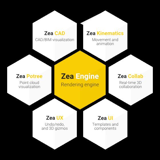 Zea Engine SDK plugin ecosystem